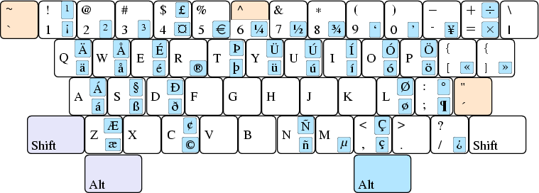 Figure 1 Key Bindings With The Us International Keyboard